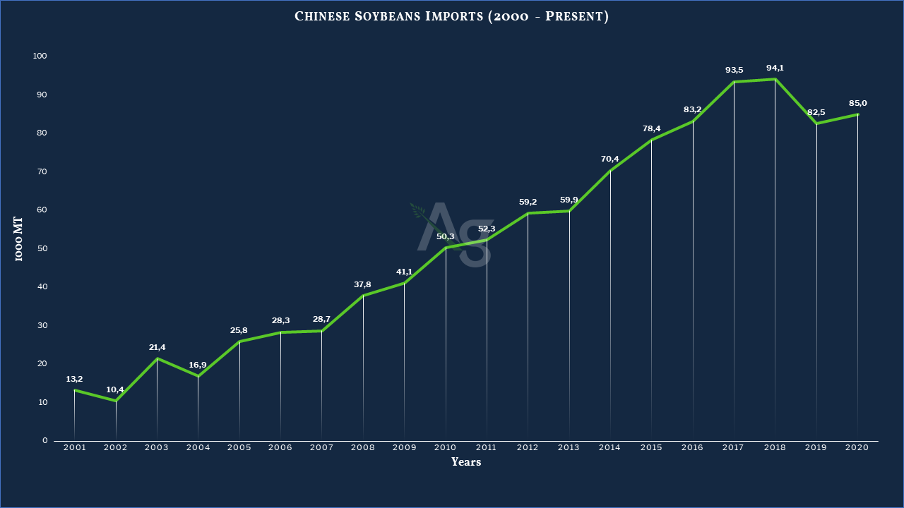 Impact Coronavirus Soybean Prices - Agriculture Markets
