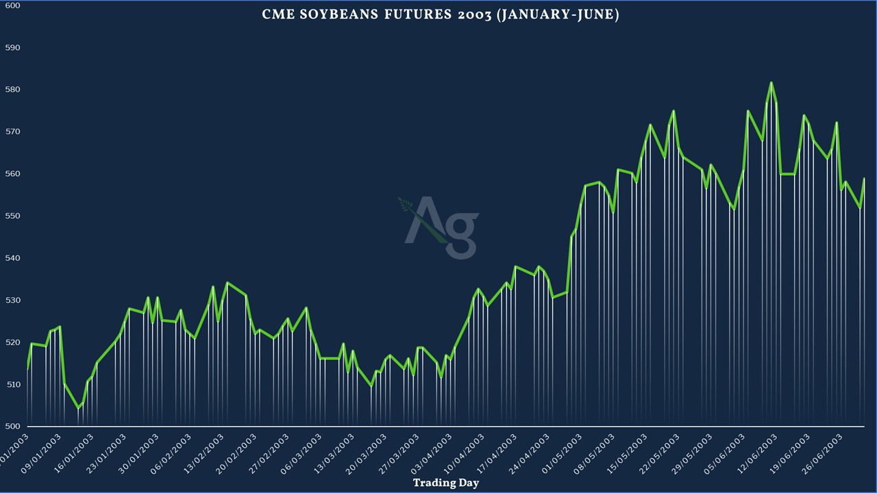 The Impact Covid-19 Soybean Prices a Comparision with SARS