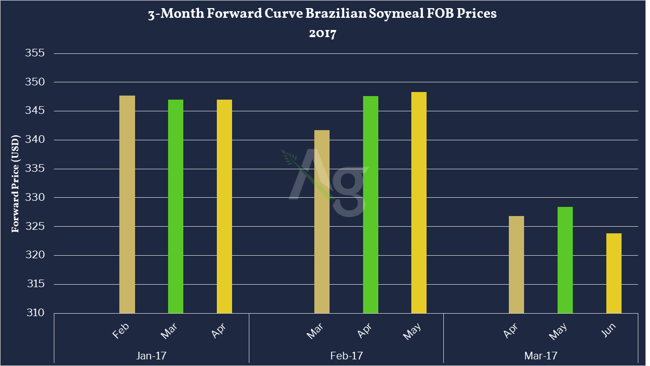 3-Month Forward Curve Brazilian Soymeal FOB Prices 2017