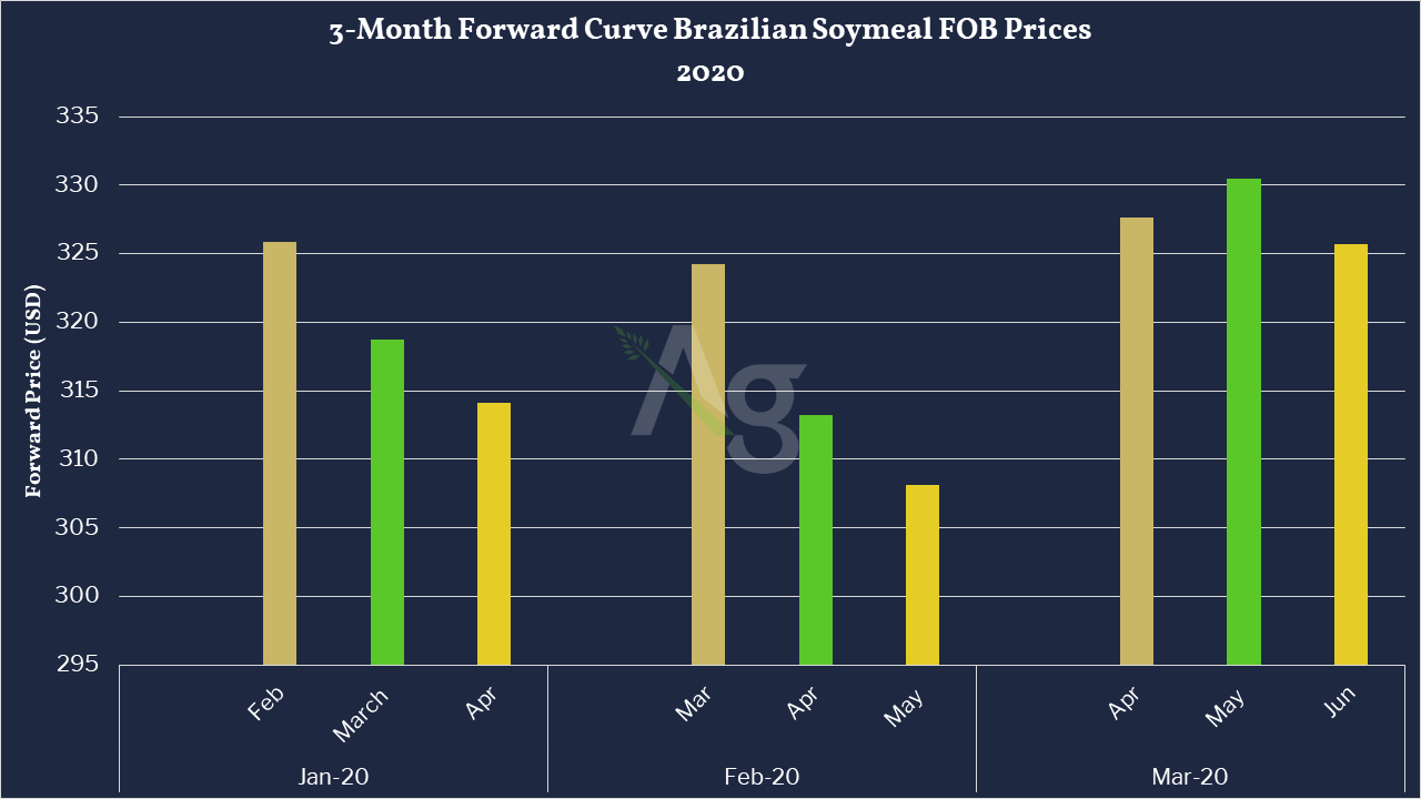 3-Month Forward Curve Brazilian Soymeal FOB Prices 2020