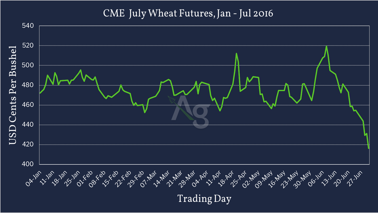CME July Wheat Futures - Jan - July 2016