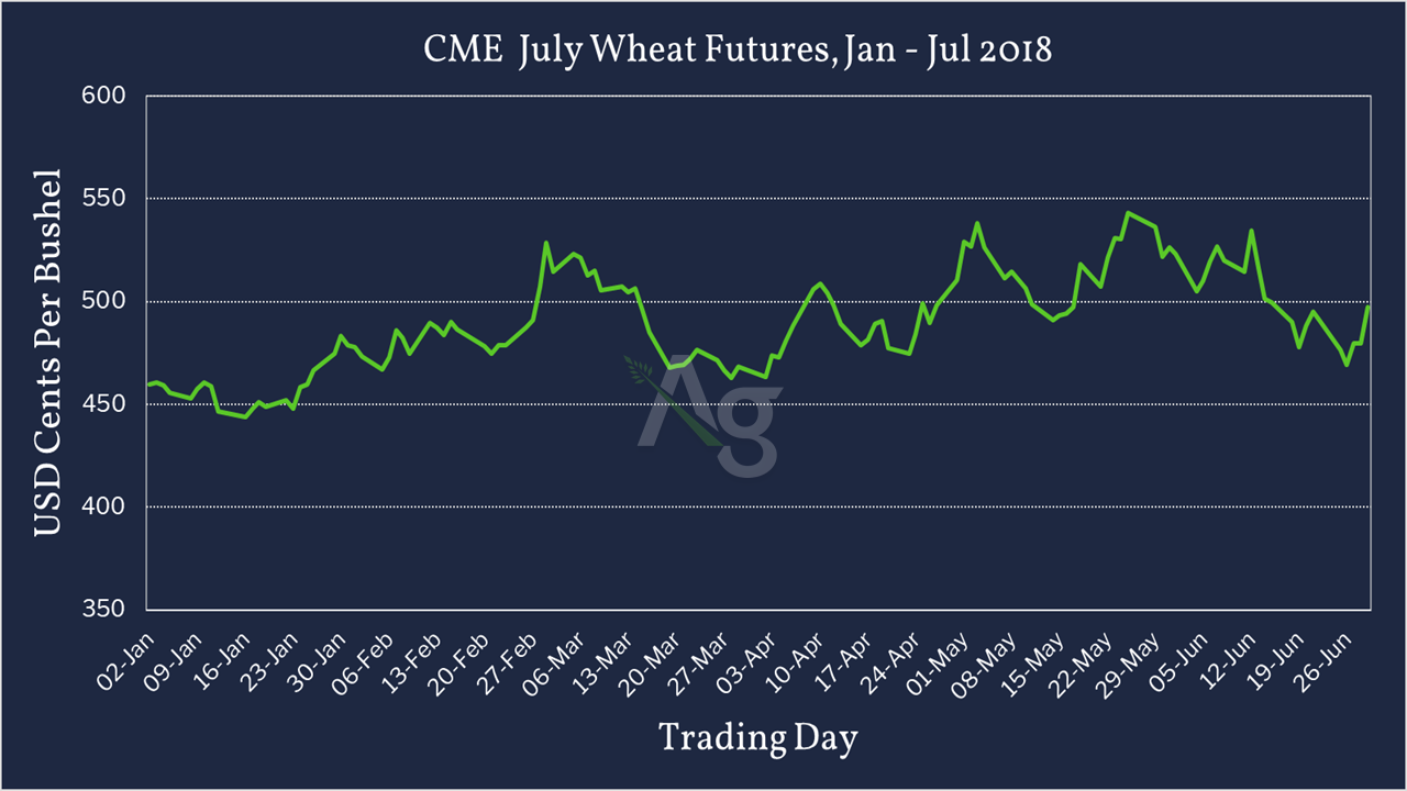 CME July Wheat Futures - Jan - July 2018