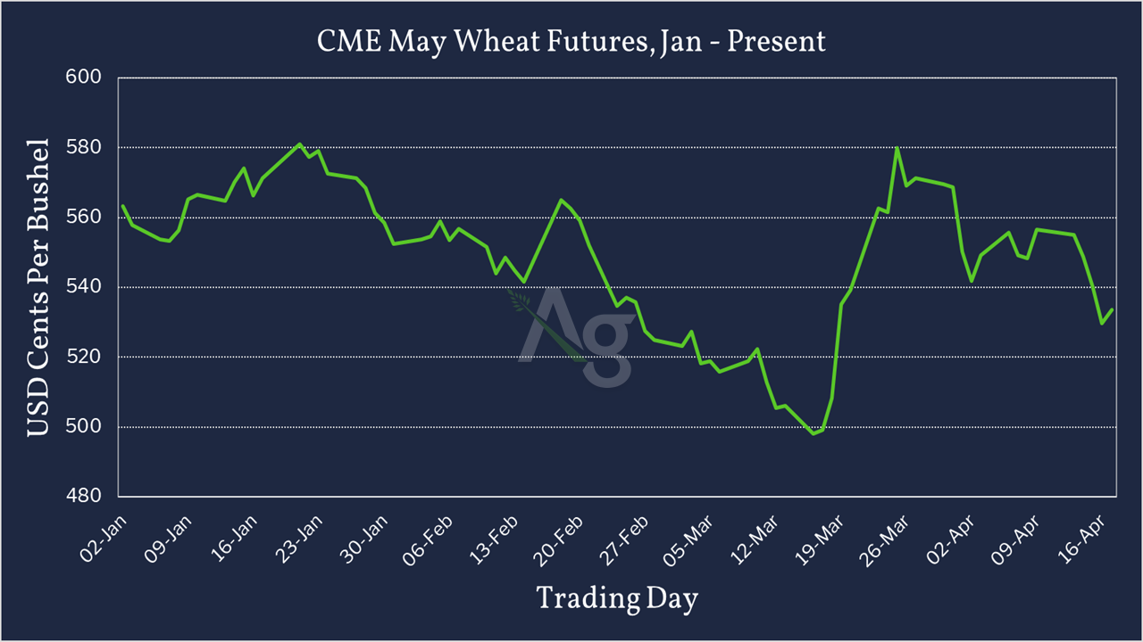 CME May Wheat Futures - Jan - Present