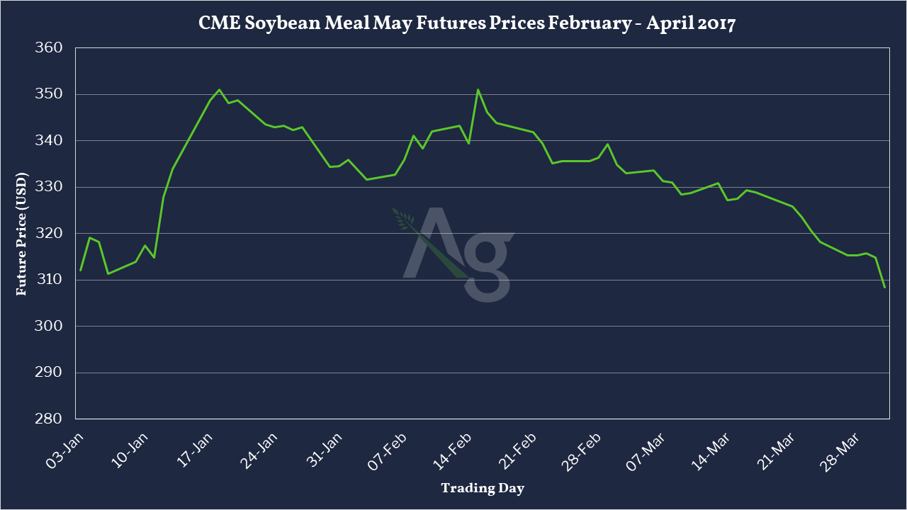 CME Soybean Meal May Futures Prices February - April 2017