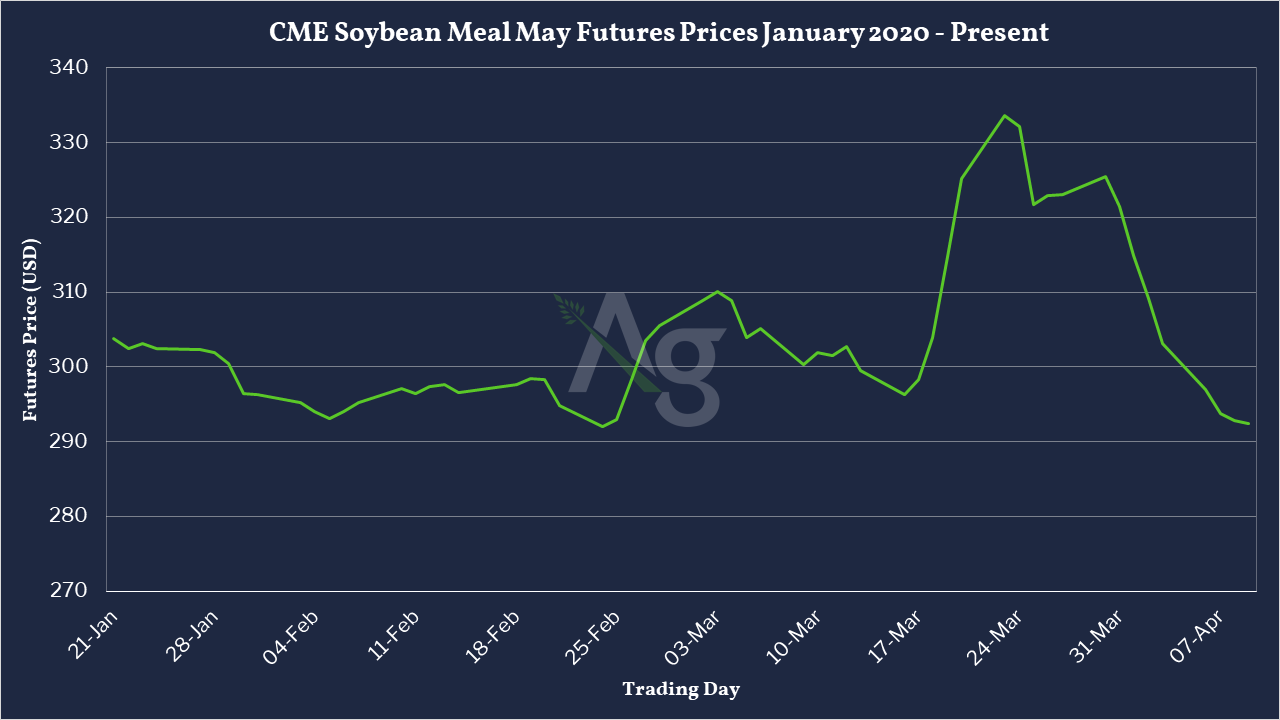 CME Soybean Meal May Futures Prices January 2020 - Present