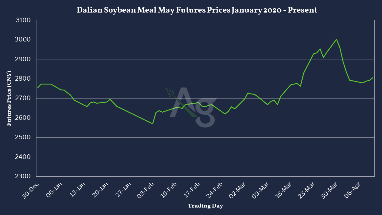 Dalian Soybean Meal May Futures Prices January 2020 - Present