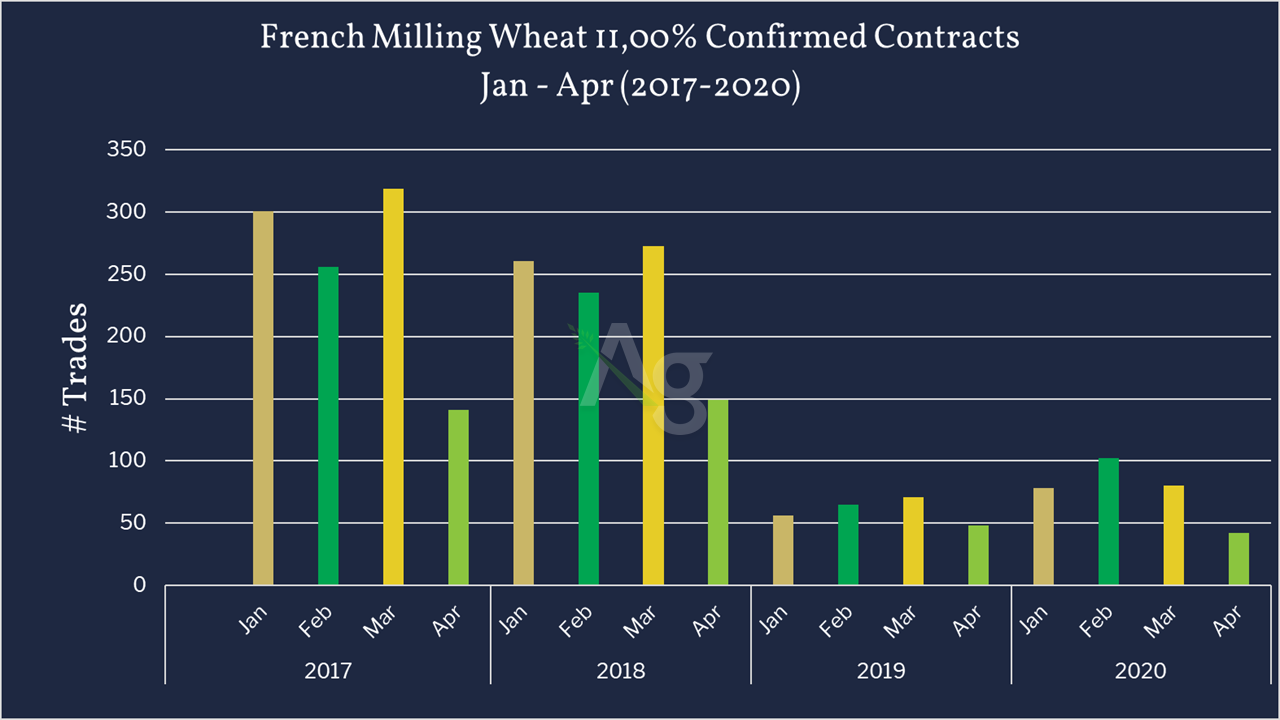 French Milling Wheat Contracts
