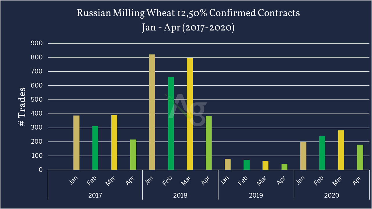 Russian Milling Wheat Contracts