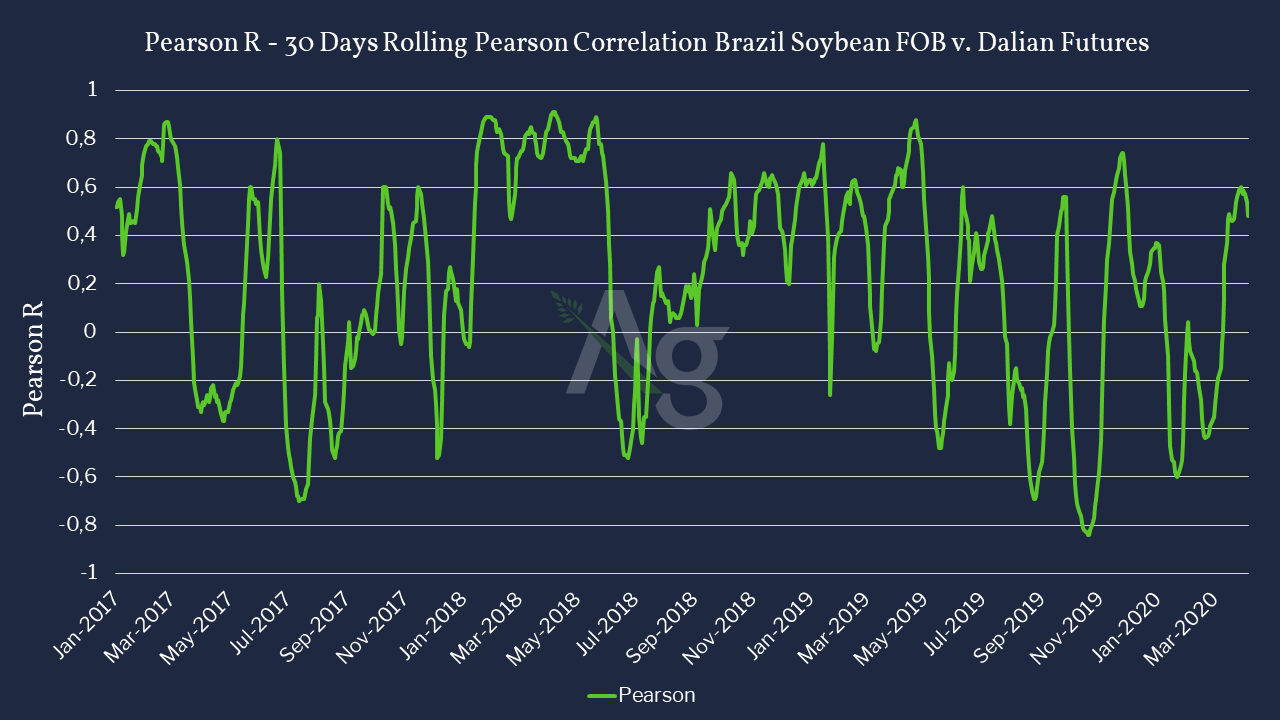 Comparison between Brazil FOB soybean cash prices in Comparison to Dalian Futures -Jan 2017 to June 2020