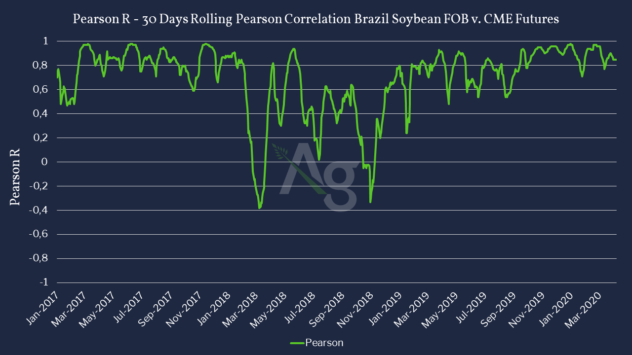 Correlation between Brazil FOB soybean cash prices in Comparison to CME Futures -Jan 2017 to June 2020