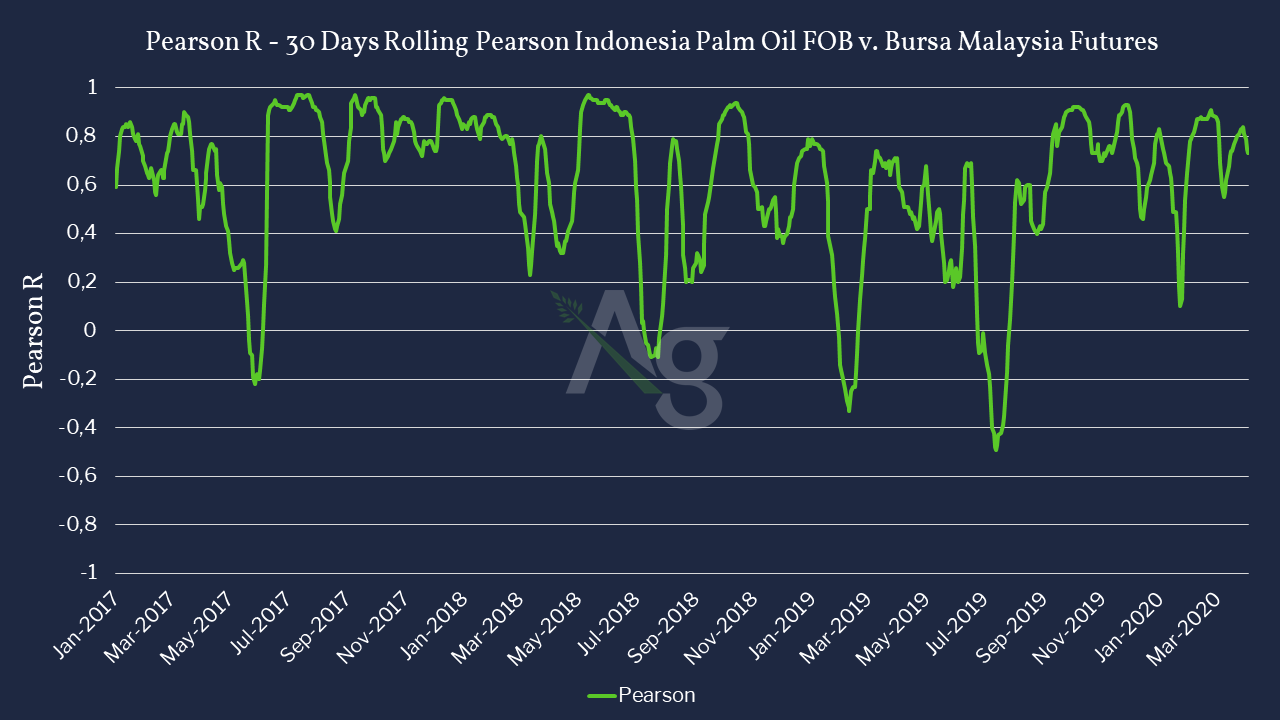 Correlation between Palm Oil FOB cash prices in Comparison to Bursa Malaysia Futures -Jan 2017 to June 2020