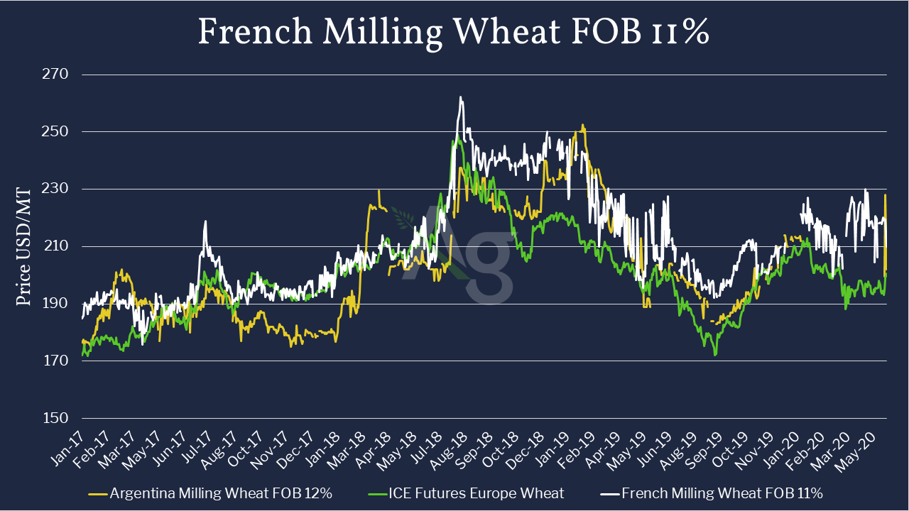 French Milling Wheat FOB 11% in Comparison to Argentina Milling Wheat FOB 12% and ICE Futures Europe Wheat - Jan 2017 to June 2020