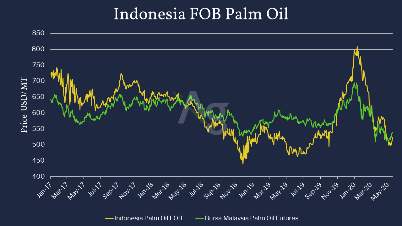 Indonesia FOB Palm Oil Cash Price in Comparison to Bursa Malaysia Palm Oil Futures - Jan 2017 to June 2020