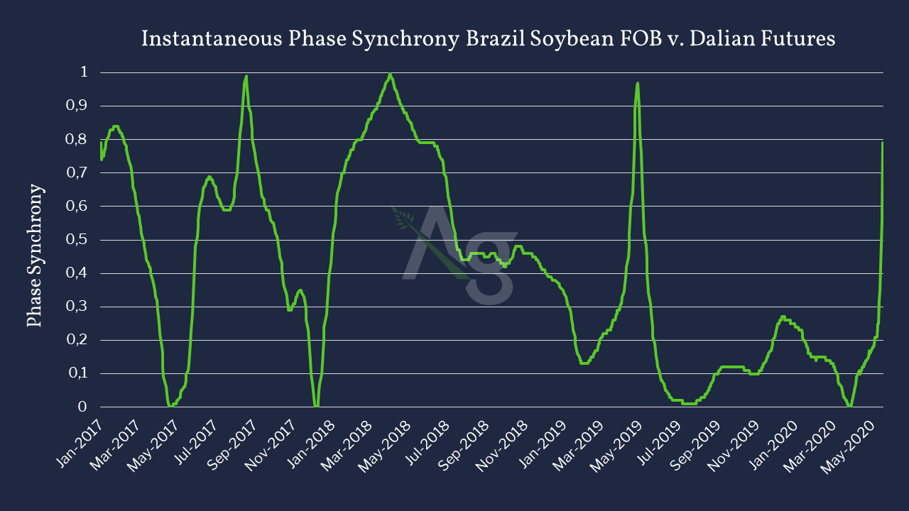 Instantaneous Phase Soybean v Dalian