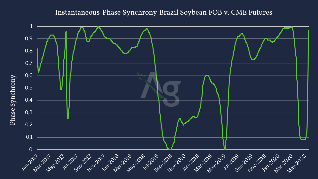 Instantaneous Phase Soybean v. CME