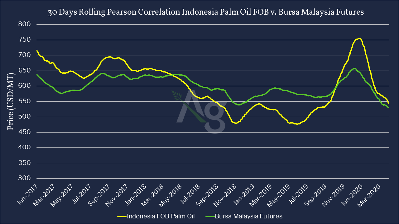 Palm Oil FOB cash prices in Comparison to Bursa Malaysia Futures -Jan 2017 to June 2020