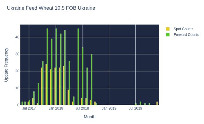 Ukraine Feed Wheat 10.5 FOB Ukraine