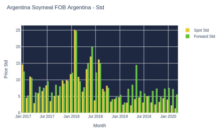 Argentina Soymeal FOB Argentina - Std