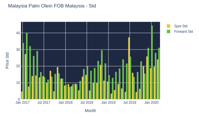 Malaysia Palm Olein FOB Malaysia - Std