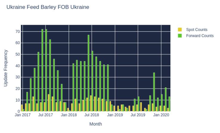 Ukraine Feed Barley FOB Ukraine
