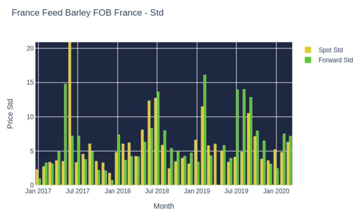 France Feed Barley FOB France - Std
