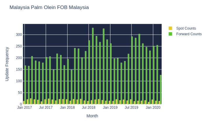 Malaysia Palm Olein FOB Malaysia