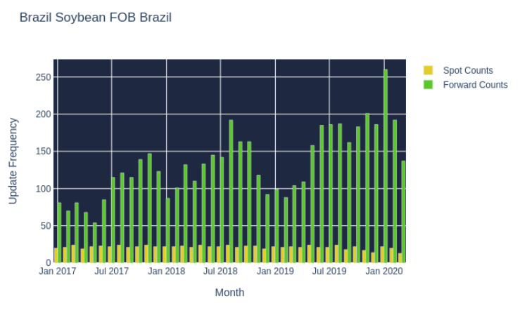 Brazil Soybean FOB Brazil