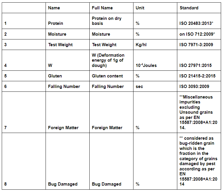 Table of Wheat Specifications for International Standards