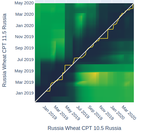 Distance Analysis for Russian Wheat 10.5 CPT with 11.5