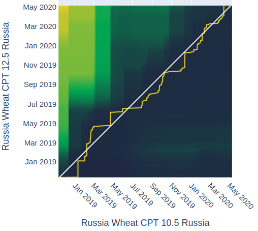 Distance Analysis for Russian Wheat 10.5 CPT with 12.5