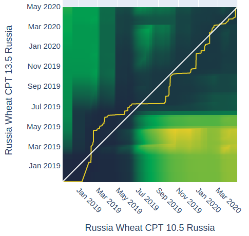 Distance Analysis for Russian Wheat 10.5 CPT with 13.5
