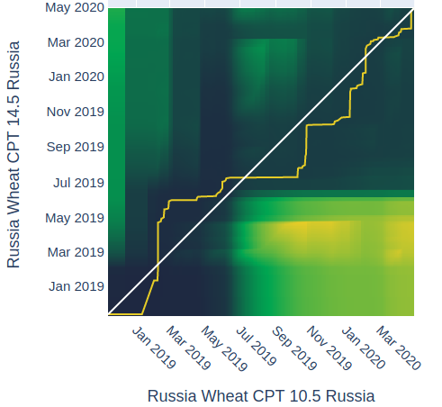Distance Analysis for Russian Wheat 10.5 CPT with 14.5