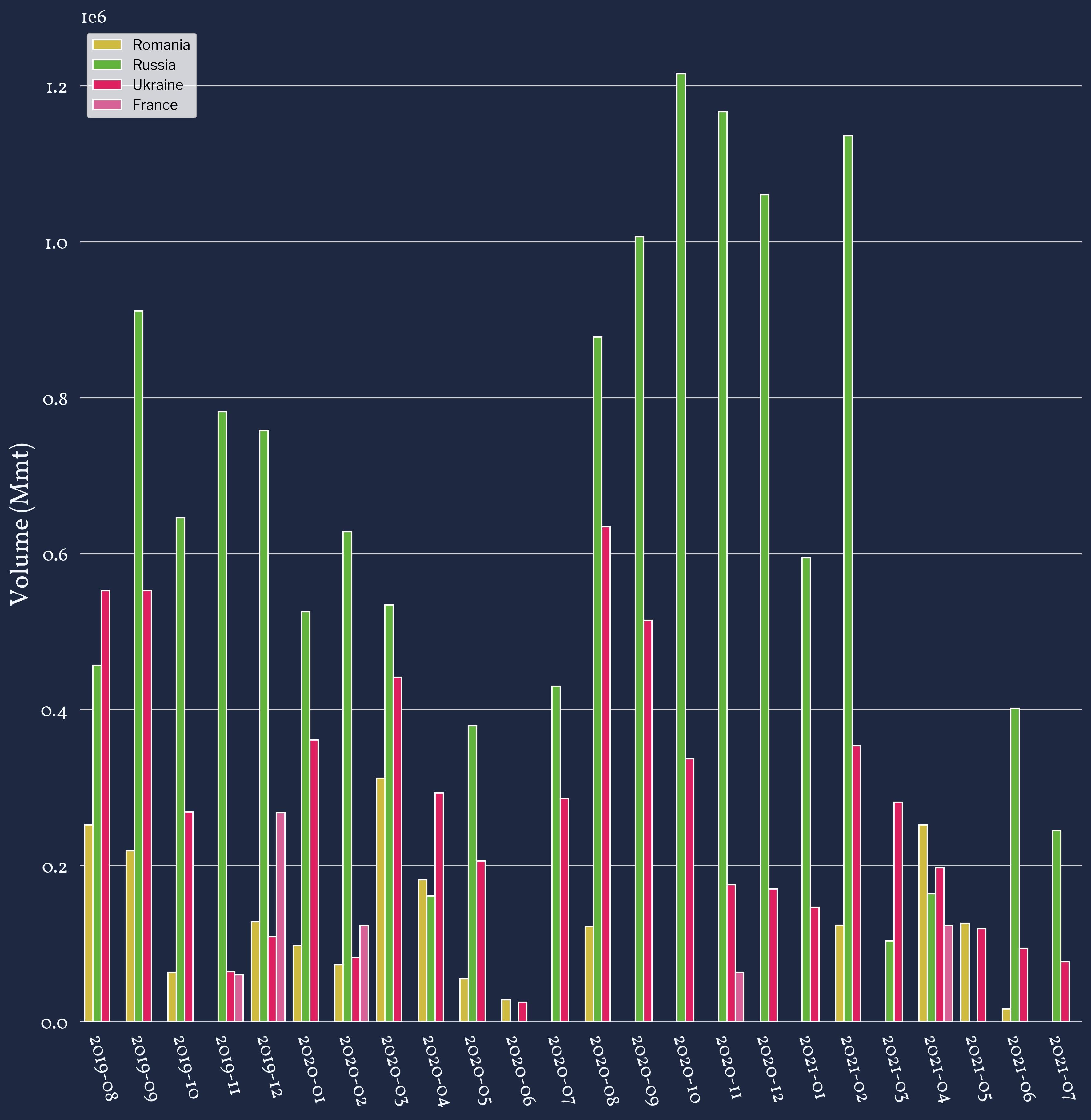 Plot 2: Egyptian Wheat Import Shipment Volumes