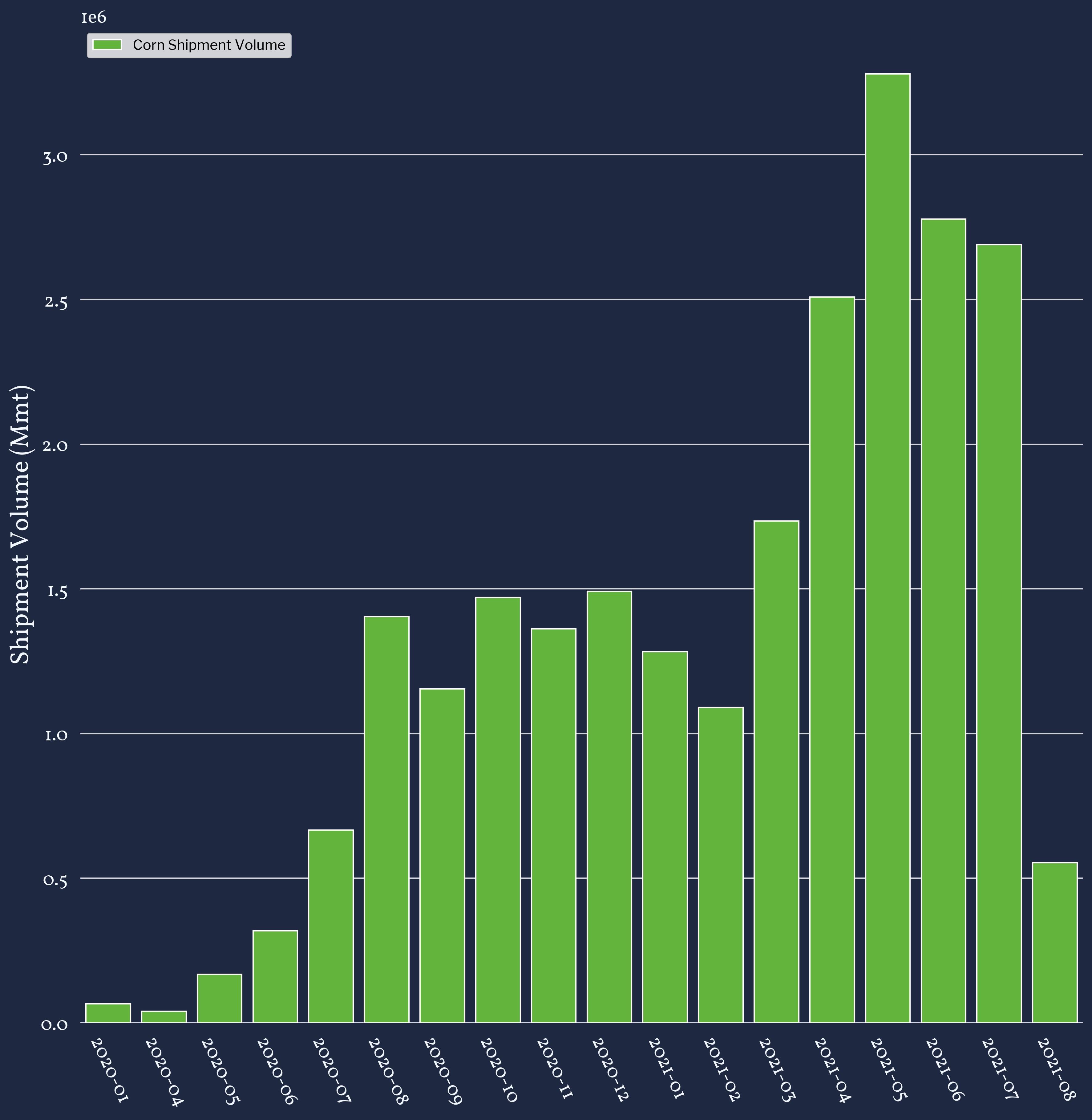China Corn Import Volumes